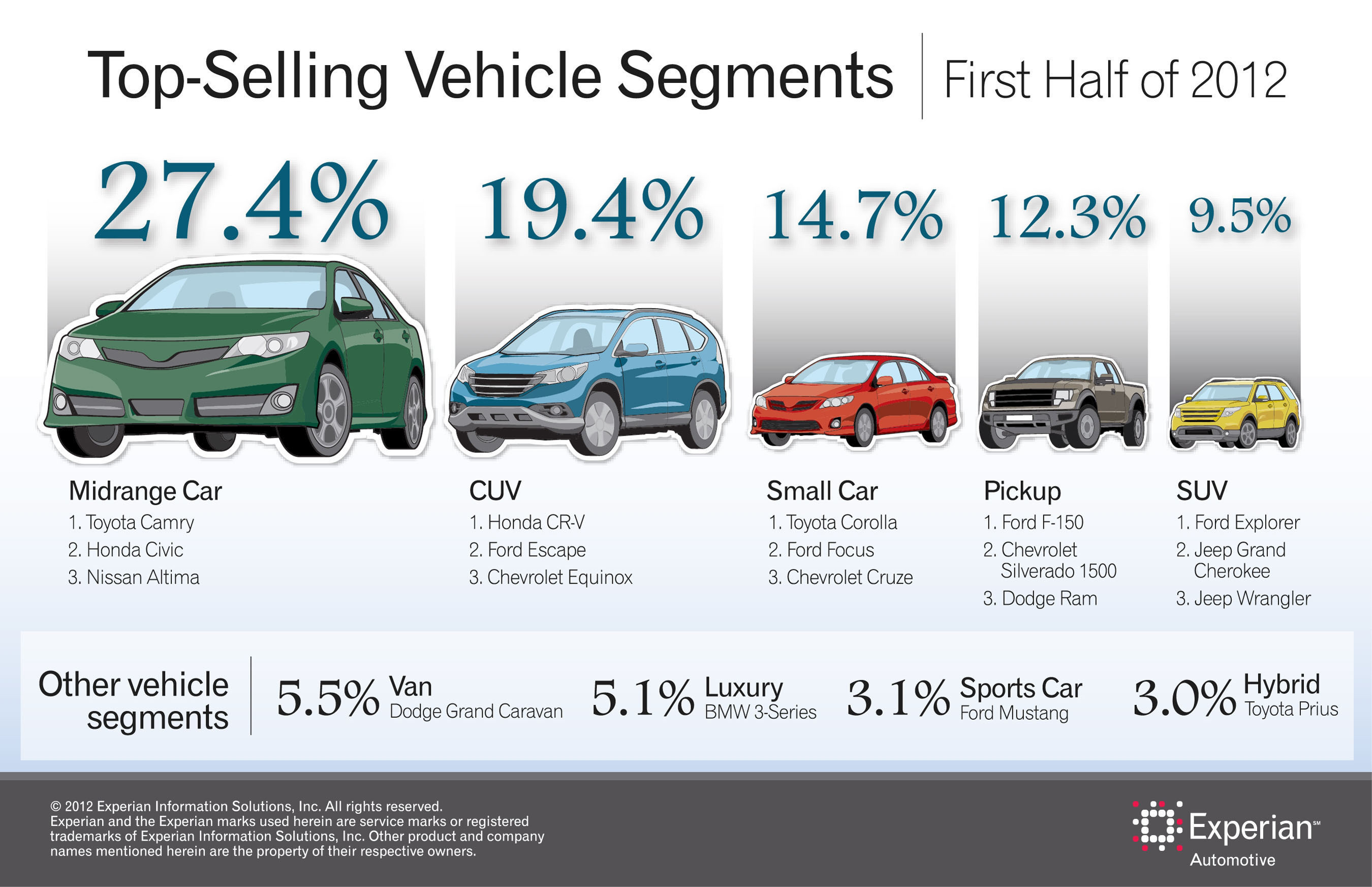 Midrange cars are top-selling segment; Toyota Camry top vehicle.  (PRNewsFoto/Experian Automotive)