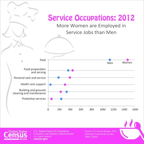 According to the U.S. Census Bureau, there were 14.8 million female workers 16 and over in service occupations in 2012. Among male workers 16 and over, 11.4 million were employed in service-related occupations. Source: 2012 American Community Survey, Table C24010 http://factfinder2.census.gov/bkmk/table/1.0/en/ACS/12_1YR/C24010 (PRNewsFoto/U.S. Census Bureau)