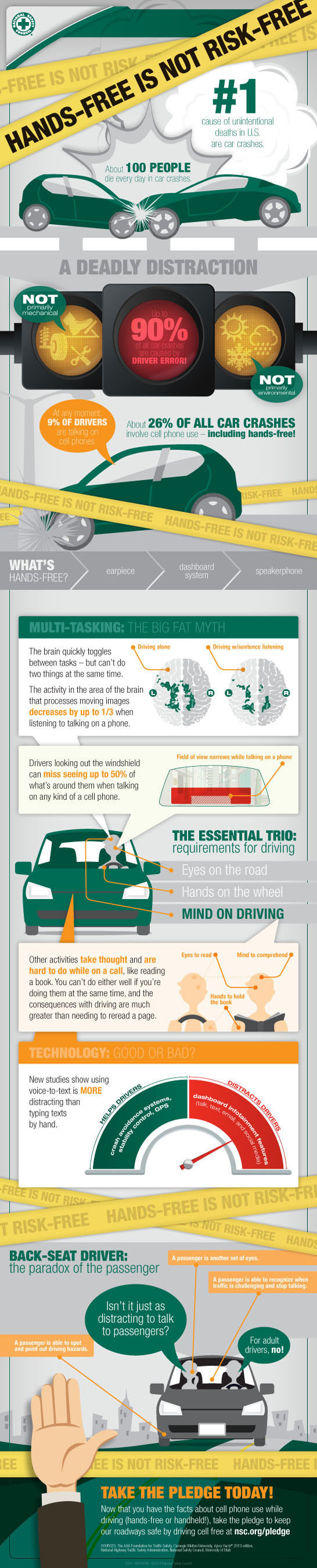 There is no safe way to use a cell phone while driving. More than 30 studies show hands-free devices are not ...