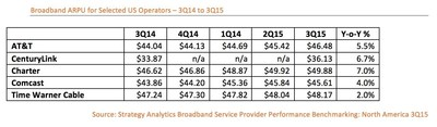 US Cable Broadband Operators add 840,000 Subscribers in 3Q15 while Telco Growth Stagnates, says