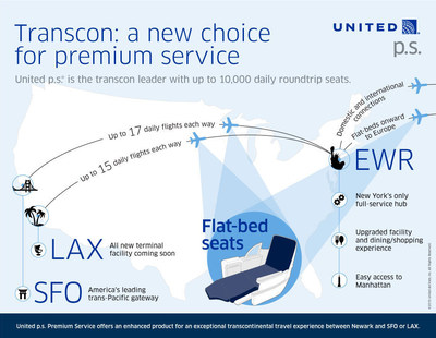 United Airlines, the U.S. airline industry's transcontinental leader, will bring the airline's