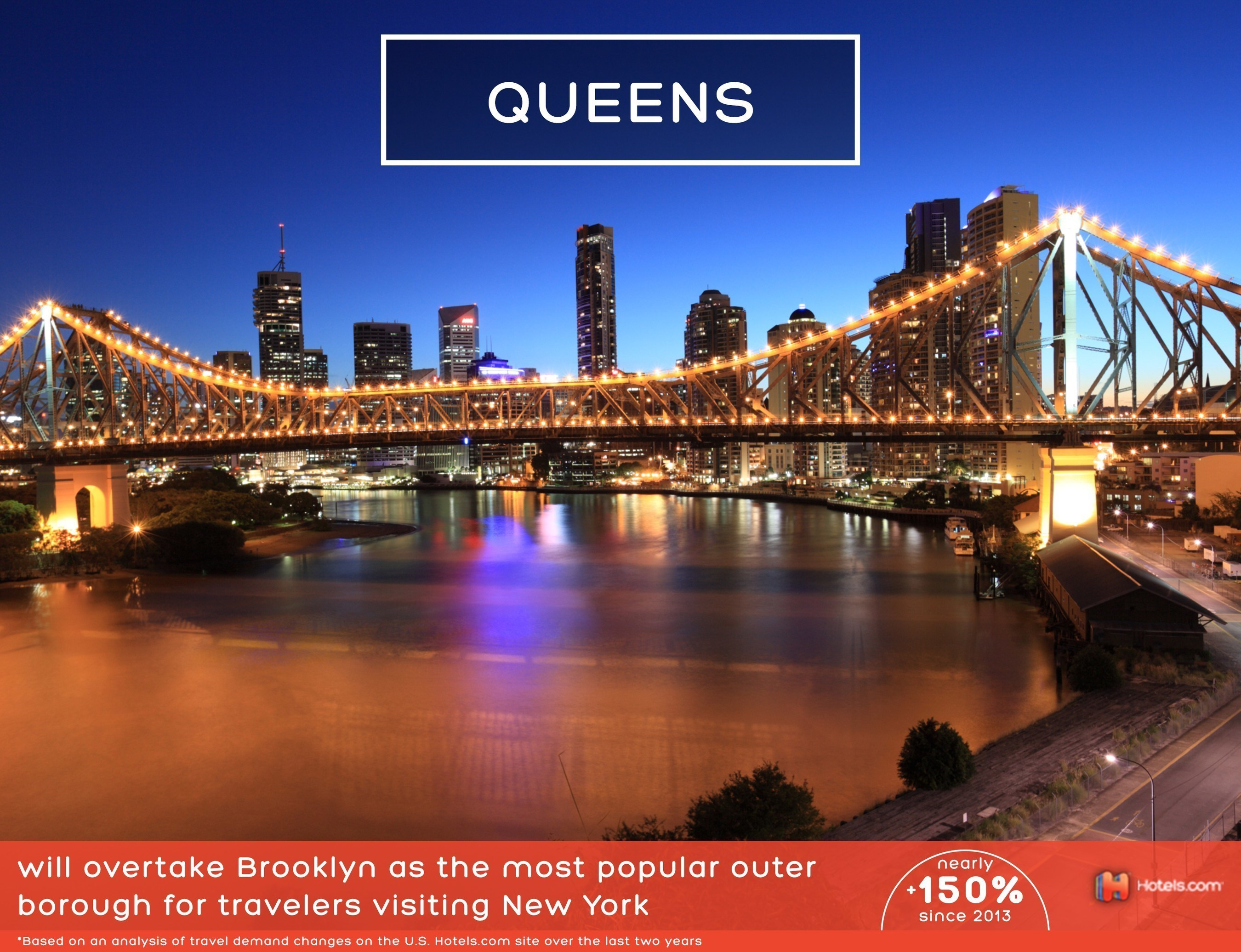 According to Hotels.com 2016 Travel Predictions, Queens will overtake Brooklyn as the most popular outer borough for travelers visiting New York in the new year.
