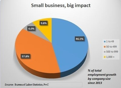 Small business, big impact