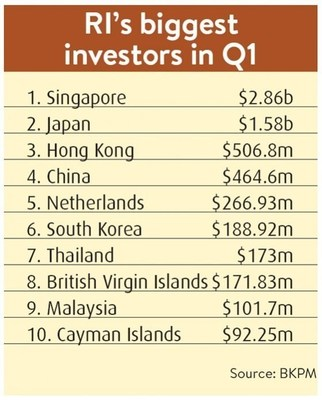 FDI in Indonesia