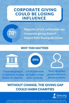 Corporate Giving Could Be Losing Influence Infographic