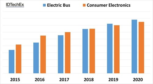 Figure 1. Comparing the market size for consumer electronic and electric bus batteries. Electric bus batteries are expected to take over around 2019-2020. Source: IDTechEx (PRNewsFoto/IDTechEx Research) (PRNewsFoto/IDTechEx Research)