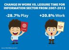 Change in work vs. leisure time for information sector from 2007-2013