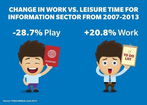 Change in work vs. leisure time for information sector from 2007-2013 (PRNewsFoto/TriNet)