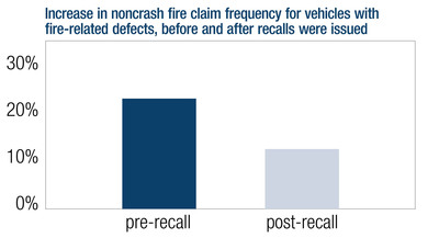Increase in noncrash fire claim frequency for vehicles with fire-related defects, before and after recalls.  (PRNewsFoto/Highway Loss Data Institute)
