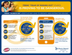 """A new study by Liberty Mutual Insurance and SADD shows teen's """"Fear of Missing Out"""" (FoMO) is proving to be dangerous.  The study shows teens' always-on lifestyle may lead to drowsy and distracted driving."""