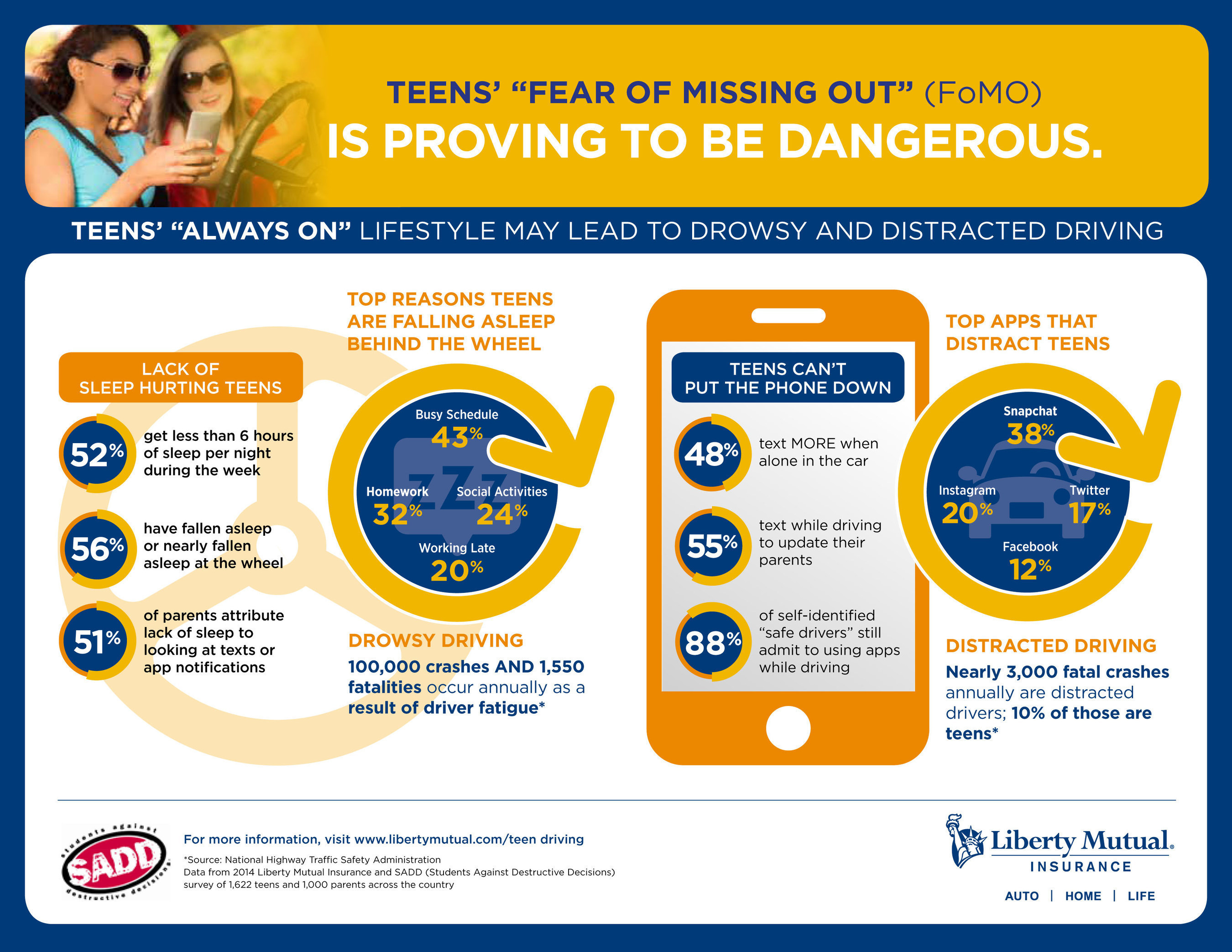 """A new study by Liberty Mutual Insurance and SADD shows teen's """"Fear of Missing Out"""" (FoMO) is ..."""