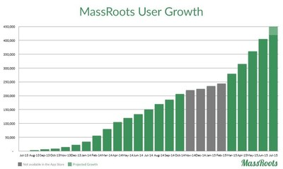MassRoots' User Growth Chart as of July 9, 2015