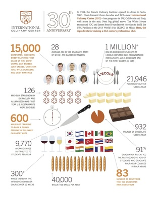 International Culinary Center Infographic. (PRNewsFoto/International Culinary Center)