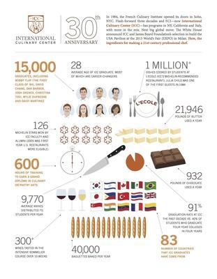 International Culinary Center Infographic