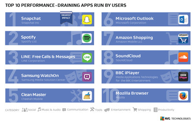 AVG Reveals Which Of The World's Favorite Apps Cache In On Your Phone - Or Don't