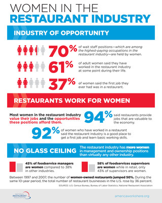 Menu of Opportunity for Women in the Restaurant Industry