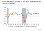 Leading Economic Indicator Shows Accelerated Growth from Winter Freeze: Predicts Business Activity Expansion Into 2016
