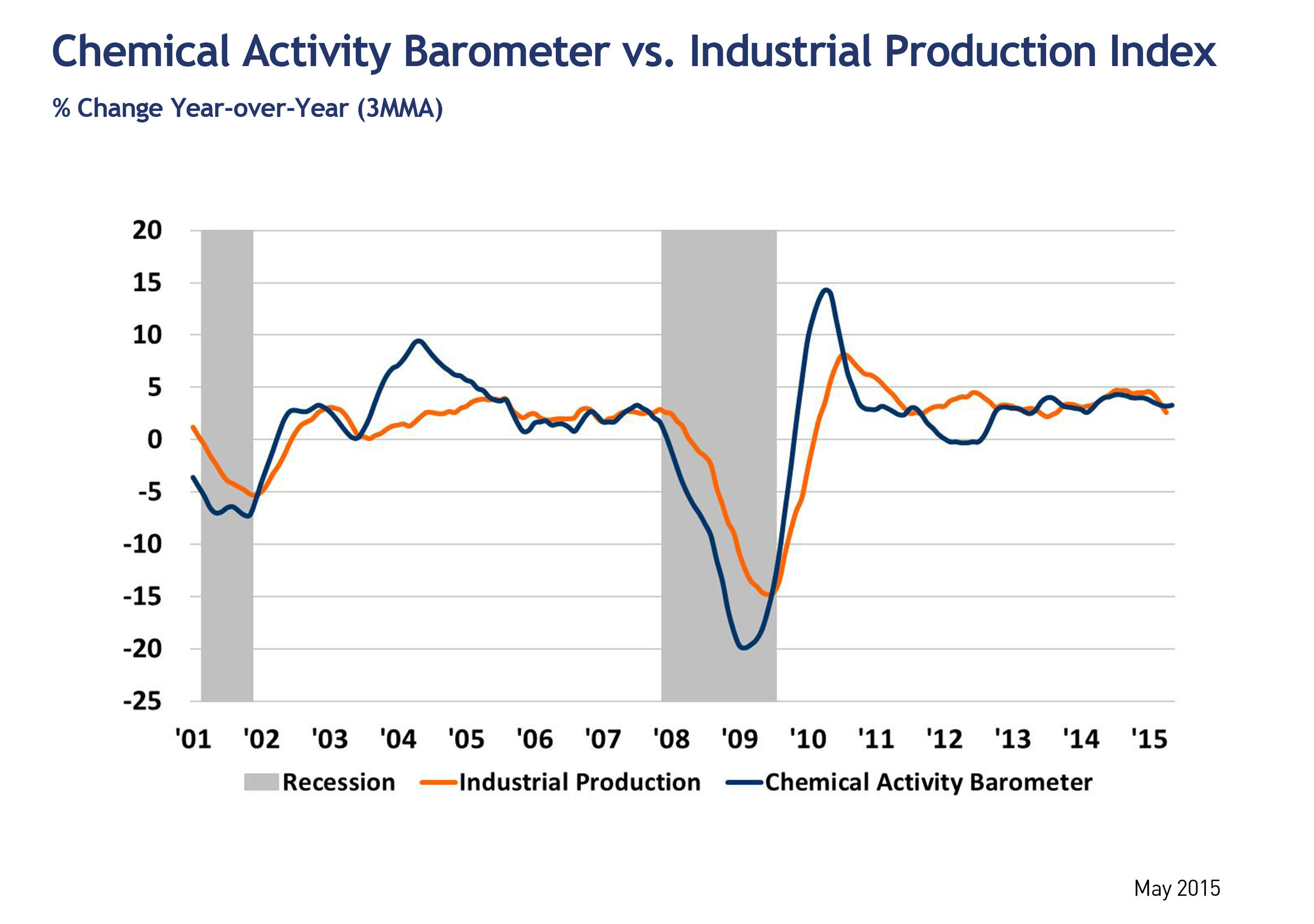 Leading Economic Indicator Shows Accelerated Growth from Winter Freeze: Predicts Business Activity Expansion ...