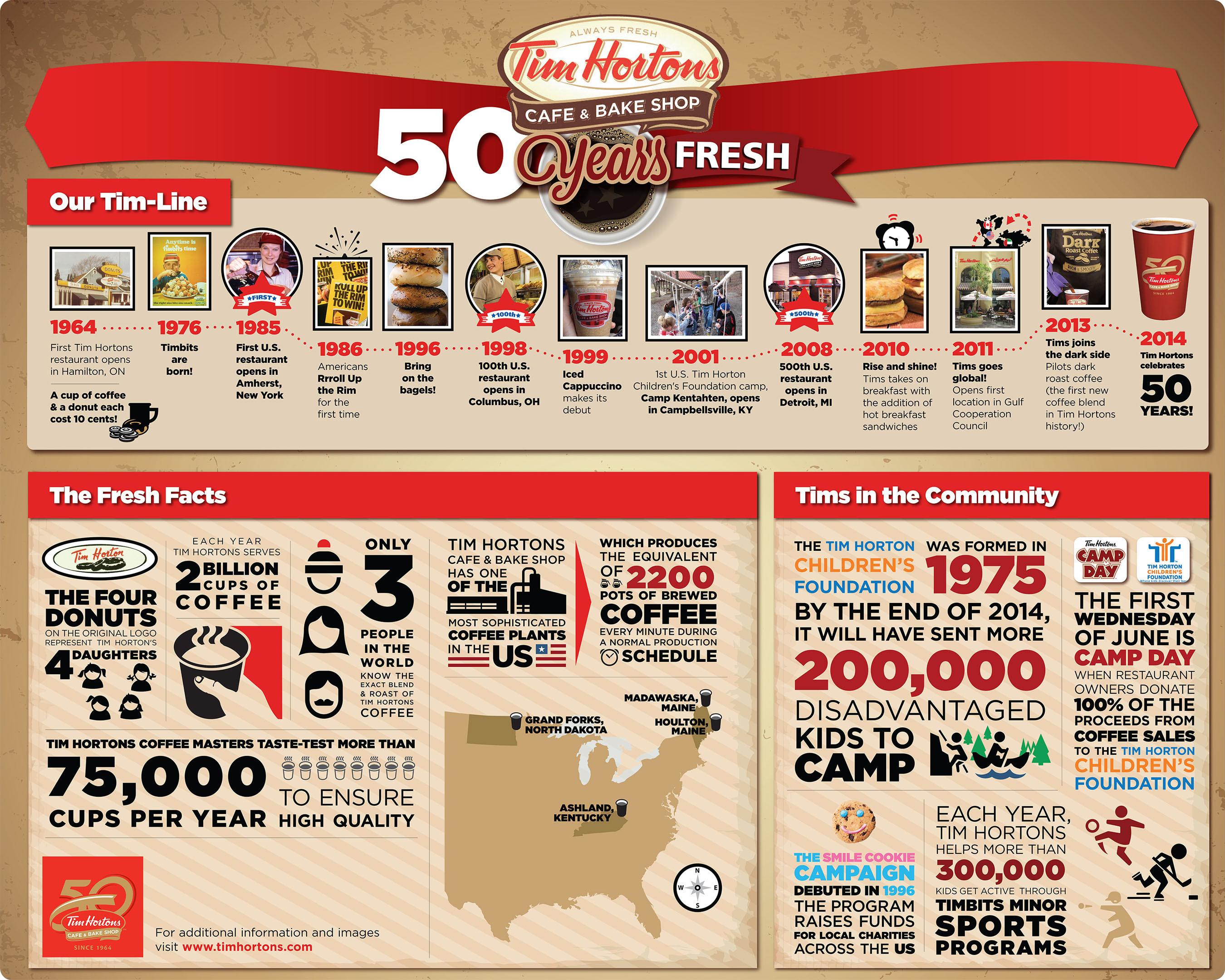 Tim Hortons celebrates 50-years fresh