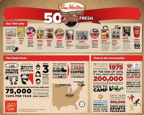 Tim Hortons 50th Anniversary Infographic. (PRNewsFoto/Tim Hortons) (PRNewsFoto/TIM HORTONS)
