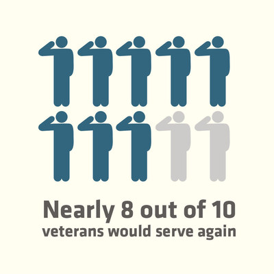 The DAV Veterans Pulse Survey Reveals Insights and Attitudes about Military Service, Quality of Life and Health Impacts