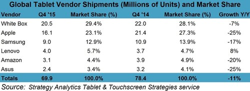 Global Tablet Market Falls 8 Percent in 2015
