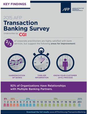 2015 AFP Transaction Banking Survey underwritten by CGI