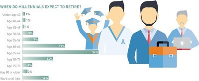 When do American Millennials expect to retire?