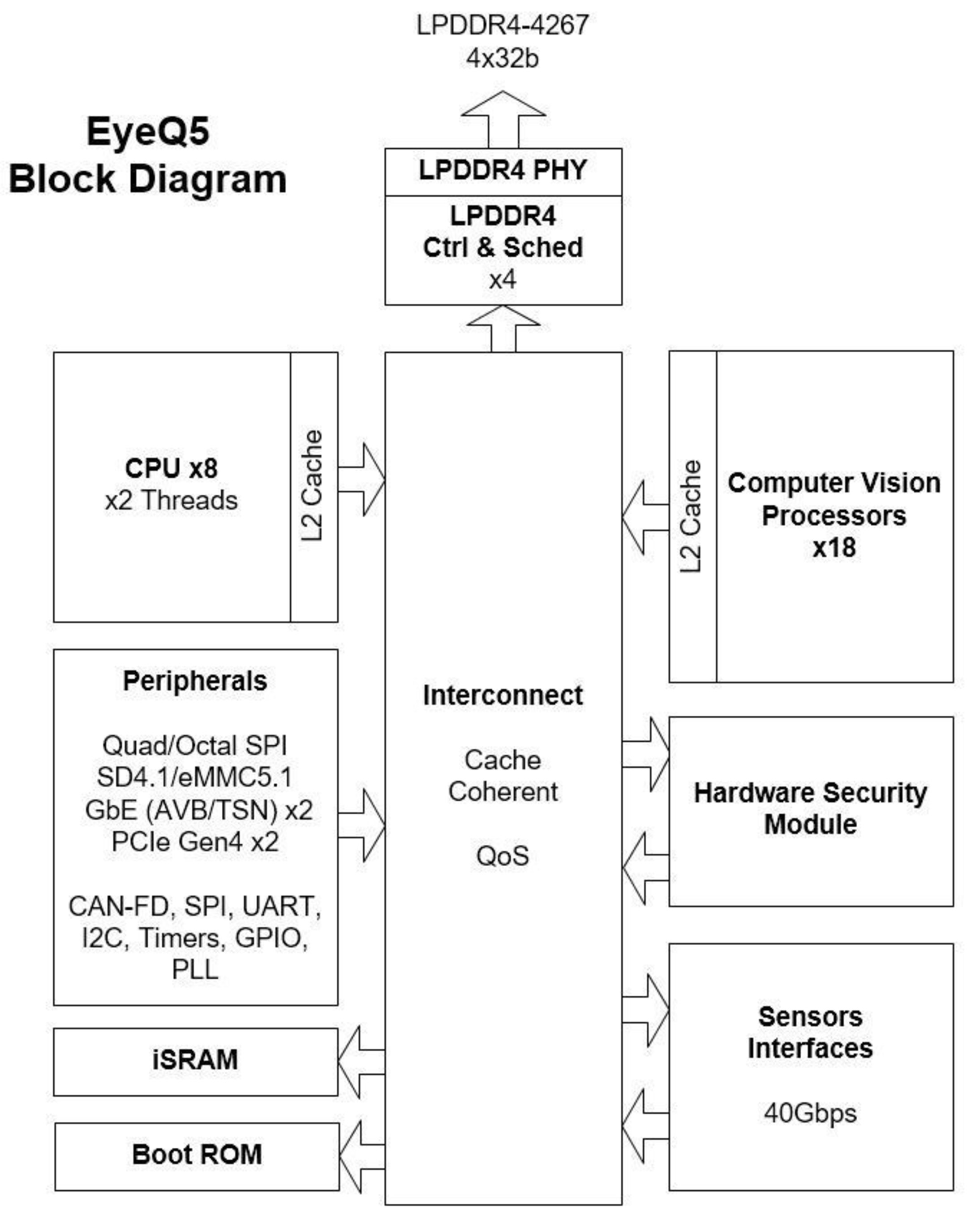 EyeQ5 Block Diagram