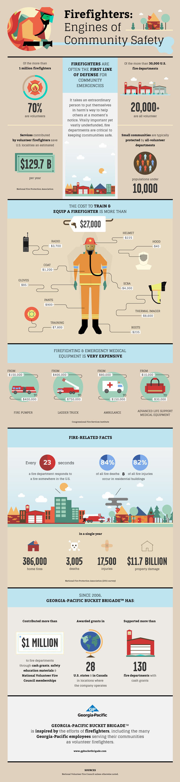 INFOGRAPHIC: Firefighters - the engines of community safety.  (PRNewsFoto/Georgia-Pacific)