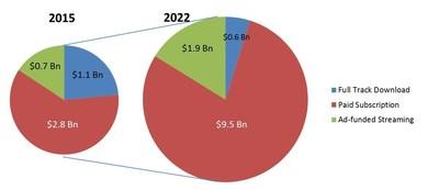 Mobile Music Market To Reach $12 Billion