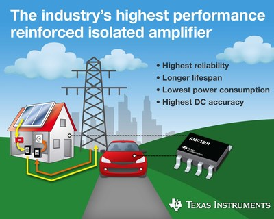 Introducing the next level of reinforced isolated amplifier performance and reliability!