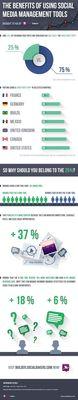 The benefits of using social media management tools (PRNewsFoto/Socialbakers)