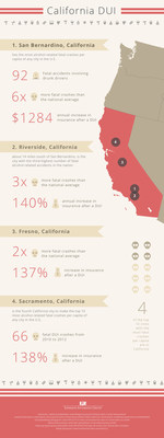 California DUI Statistics Infographic: 4 California Cities With the Most Alcohol-Related Fatal Crashes per Capita