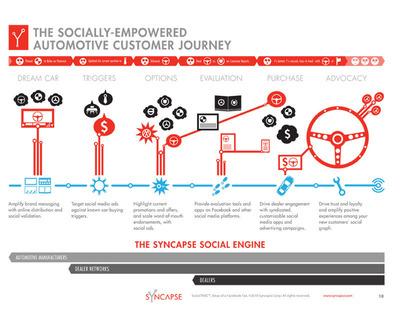 Automotive Social Customer Journey Graphic - Syncapse.  (PRNewsFoto/Syncapse Corp.)