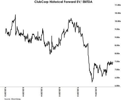 ClubCorp Historical Forward EV / EBITDA