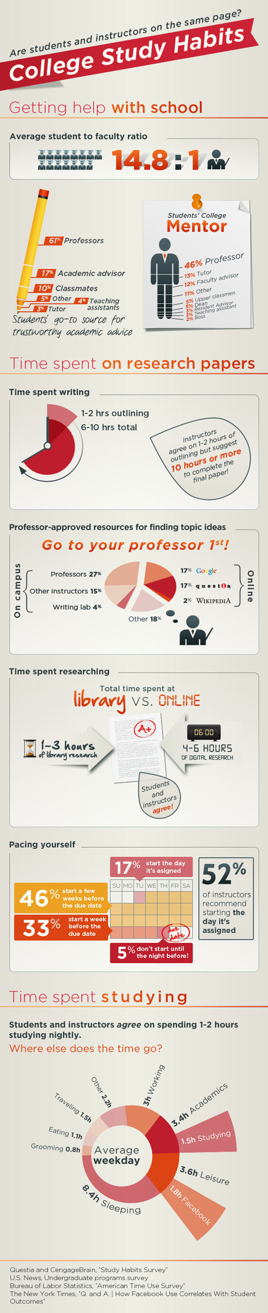 College Study Habits.  (PRNewsFoto/Cengage Learning)