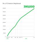 No. of Creators Registered