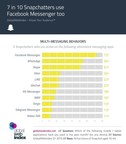 7 in 10 Snapchatters use Facebook Messenger too (PRNewsFoto/GlobalWebIndex) (PRNewsFoto/GlobalWebIndex)