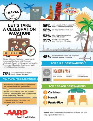 AARP Celebration Vacation Infographic (PRNewsFoto/AARP)