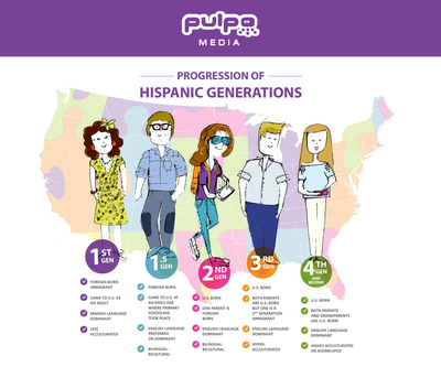 """Progression of Hispanic Generations"" (PRNewsFoto/Pulpo Media)"