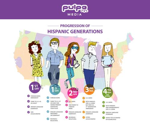 """Progression of Hispanic Generations"" (PRNewsFoto/Pulpo Media)"