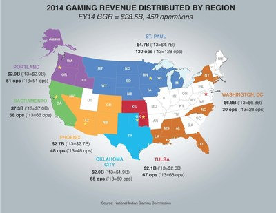 FY2014 Indian gaming gross gaming revenue distribution by region. Source: National Indian Gaming Commission.