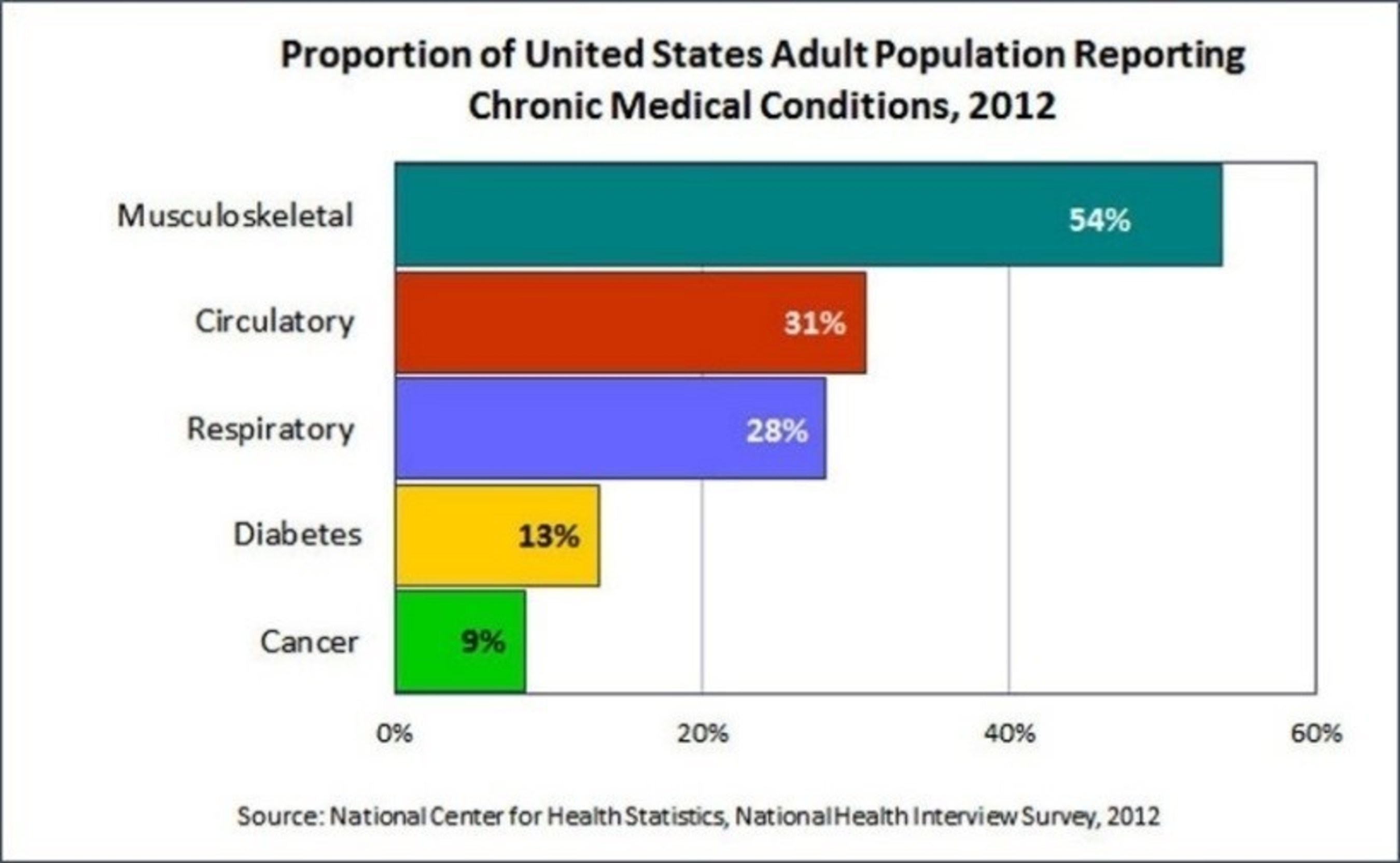 Proportion of United States Adult Population Reporting Chronic Medical Conditions, 2012