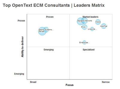 SourcingLine Research: Top OpenText ECM Consultants.  (PRNewsFoto/SourcingLine)