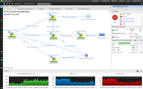 AppDynamics Introduces the First .NET Application Management Solution Designed for Cloud and Modern