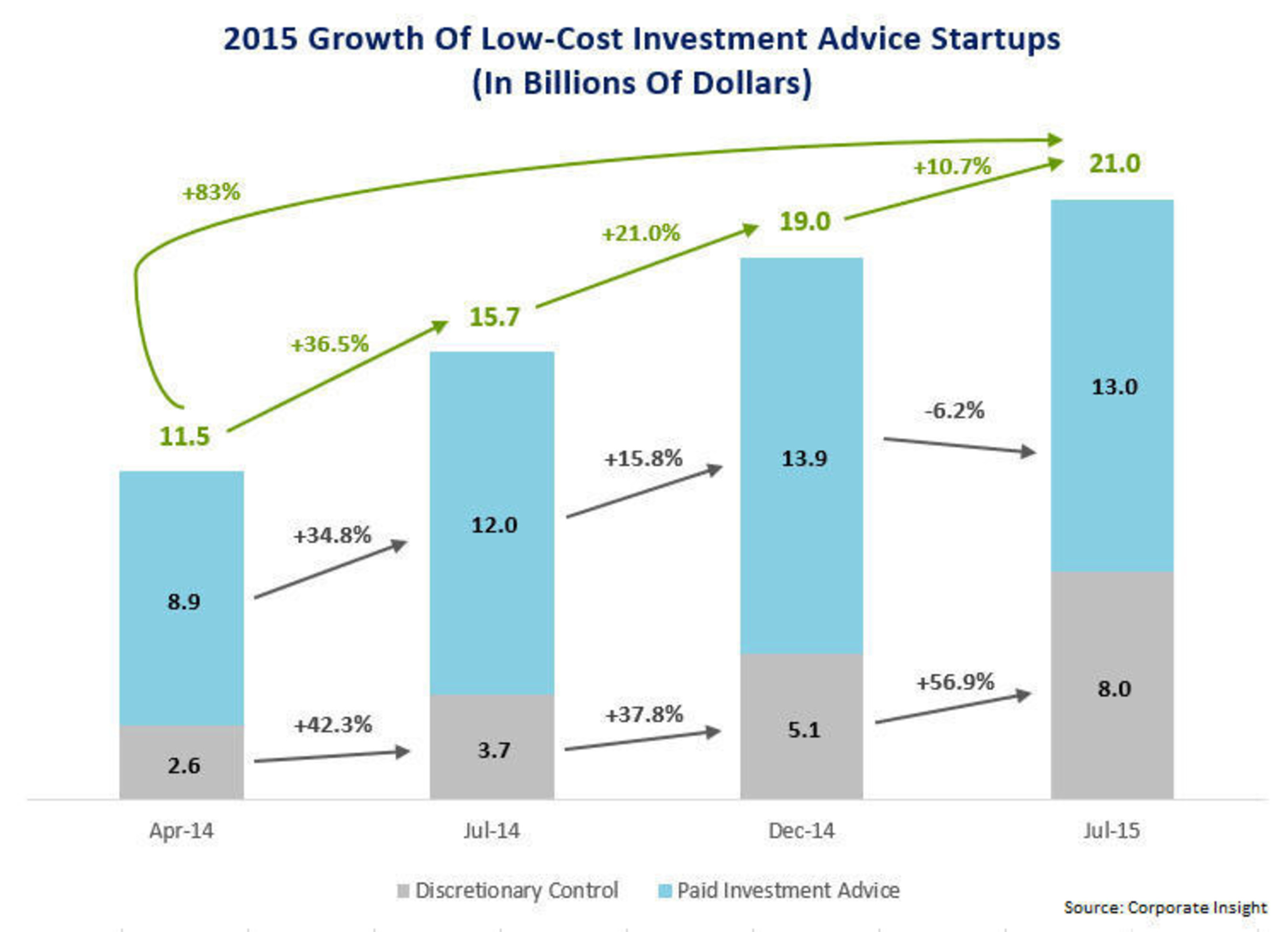 From April 2014 to July 2015, total assets from 11 leading digital advice providers increased from $11.5 billion to $21 billion, an 83 percent growth rate in a span of just 15 months. Most of this growth can be attributed to the managed account model, as the appeal of the algo-based advice approach seems to have plateaued.
