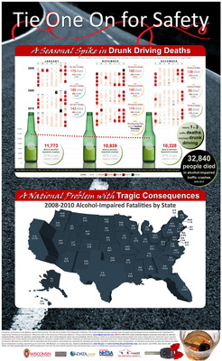 "As we kick off the holidays with Thanksgiving, Mothers Against Drunk Driving is reminding adults to plan ahead for a safe way home if they're planning to drink alcohol during the season's festivities. Data show that the time period between Thanksgiving and New Year's Day includes some of the most dangerous days for drunk driving deaths, and the numbers are getting worse in recent years - as annual drunk driving deaths have decreased, the proportion of drunk driving deaths around the holidays has increased. MADD urges drivers to display ""Tie One On For Safety"" ribbons as a pledge to drive sober.  (PRNewsFoto/Mothers Against Drunk Driving)"