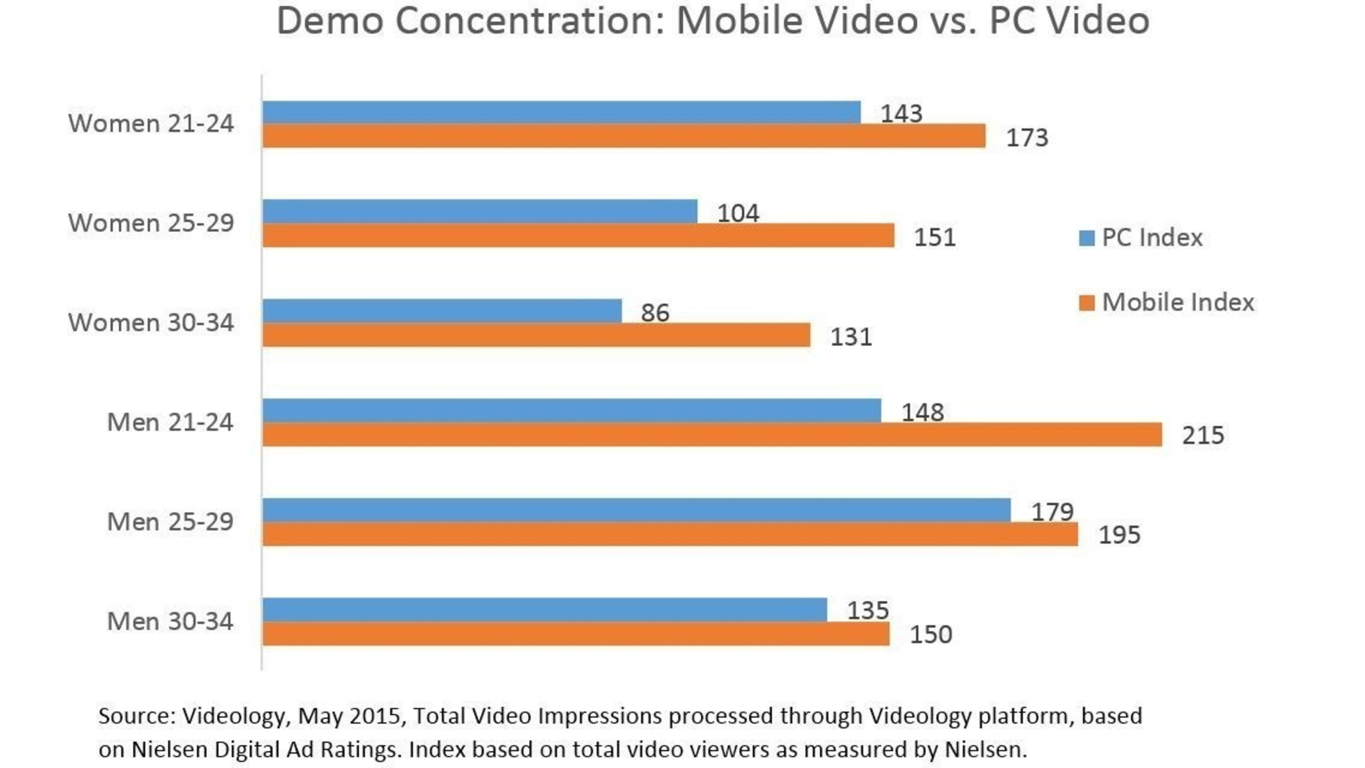Mobile Video Traffic Spikes over Fourth of July Weekend as Consumers Take to the Road