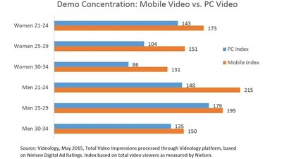 Although PC video performs well against younger consumers, mobile video shows a higher concentration of audience in each 21-34 age break for both men and women.